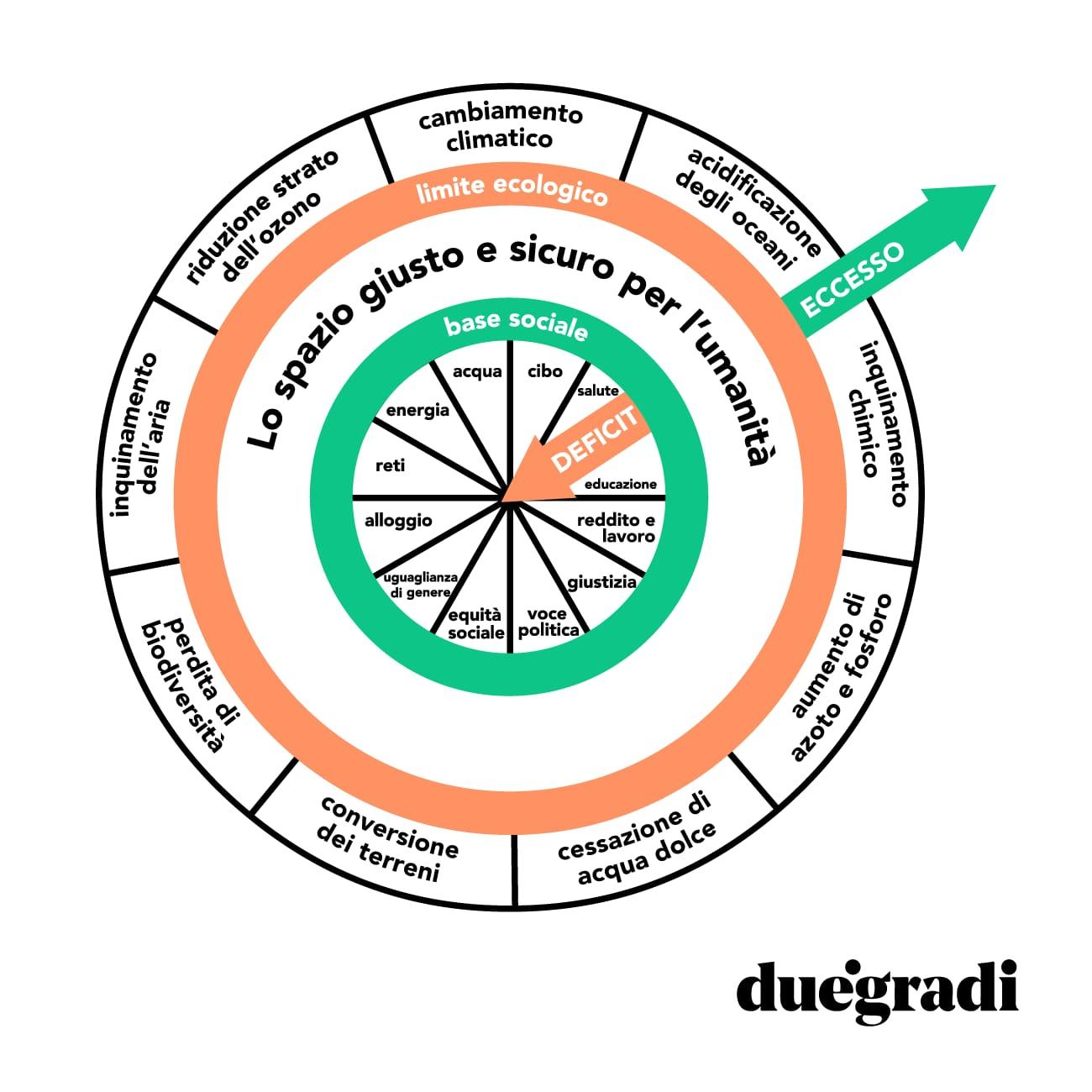 L'economia della ciambella: grafico