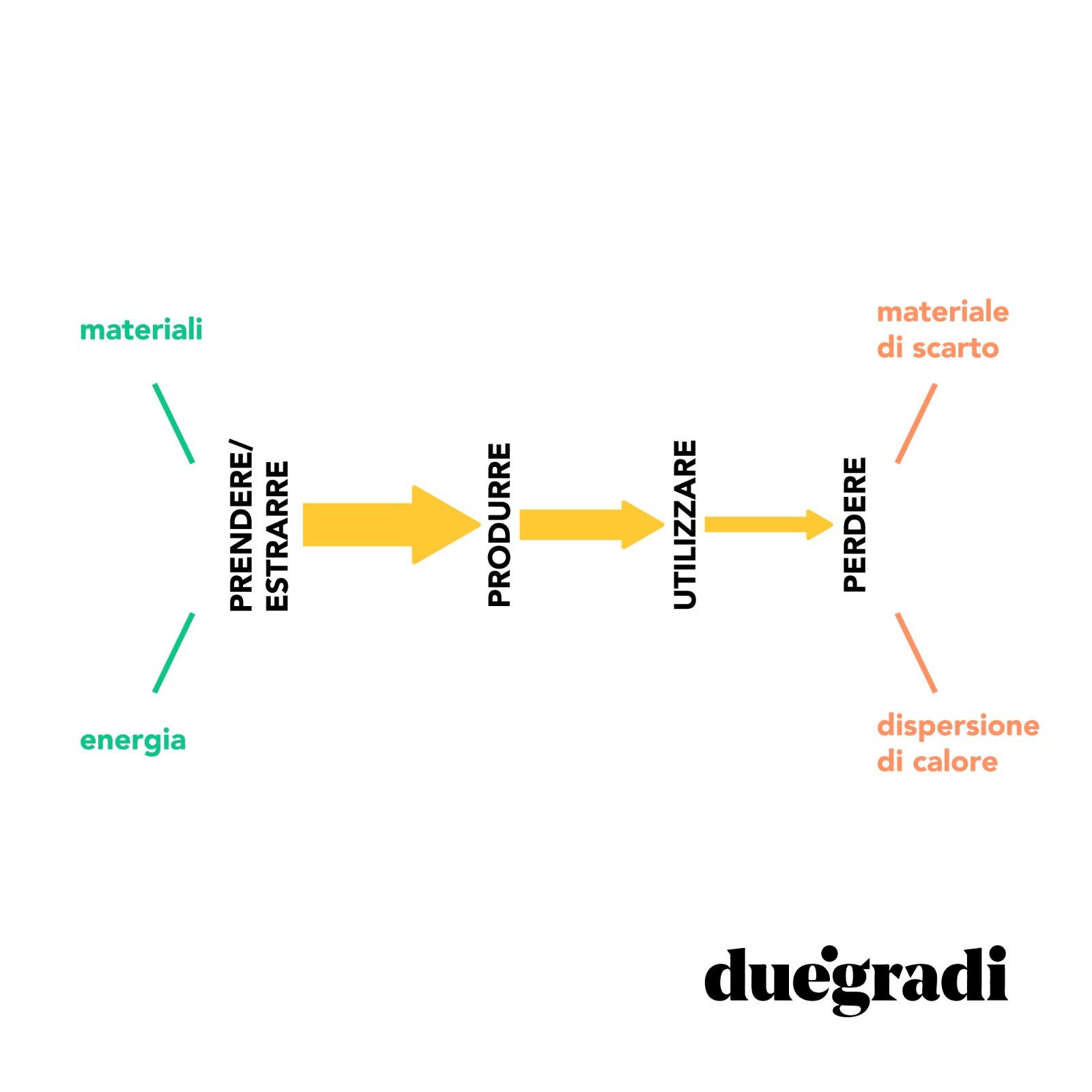 Economia lineare