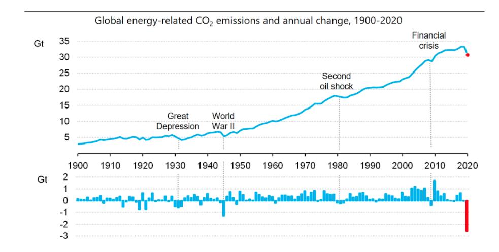 L'effetto del Covid-19 sulle emissioni di gas serra