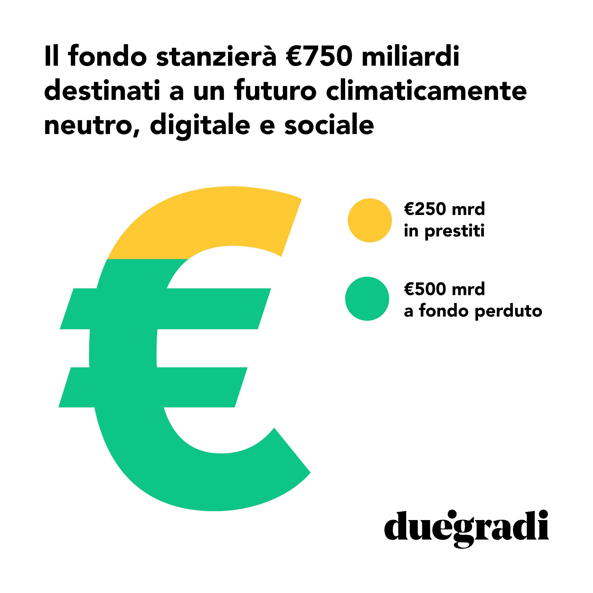Il fondo stanzierà €750 miliardi destinati a un futuro climaticamente neutro, digitale e sociale